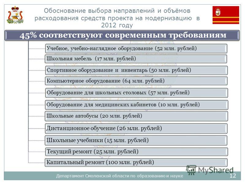 12 Департамент Смоленской области по образованию и науке Обоснование выбора направлений и объёмов расходования средств проекта на модернизацию в 2012 году 45% соответствуют современным требованиям Учебное, учебно-наглядное оборудование (52 млн. рубле