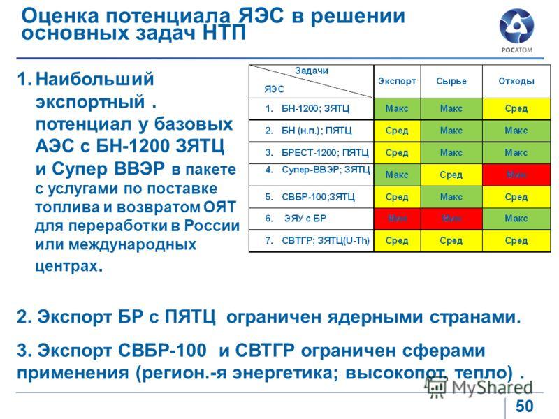 50 Оценка потенциала ЯЭС в решении основных задач НТП 1.Наибольший экспортный. потенциал у базовых АЭС с БН-1200 ЗЯТЦ и Супер ВВЭР в пакете с услугами по поставке топлива и возвратом ОЯТ для переработки в России или международных центрах. 2. Экспорт