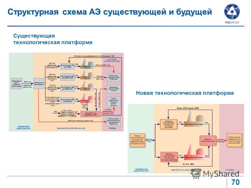 70 Структурная схема АЭ существующей и будущей Существующая технологическая платформа Новая технологическая платформа
