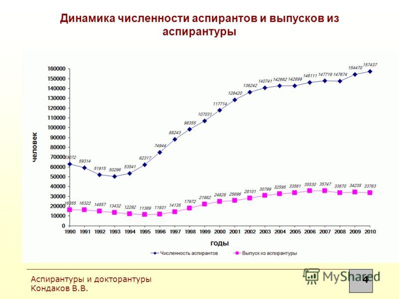 Аспирантуры и докторантуры Кондаков В.В. 4 Динамика численности аспирантов и выпусков из аспирантуры