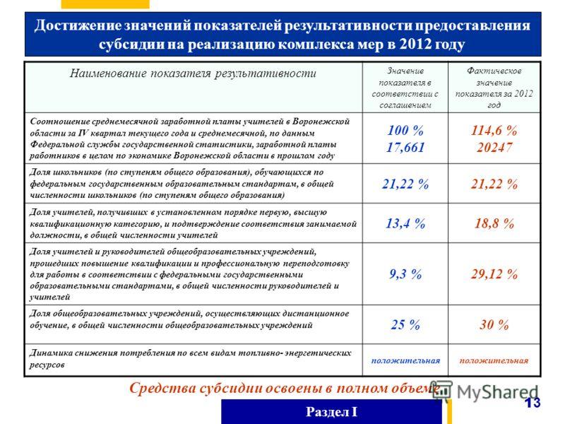 Раздел I Достижение значений показателей результативности предоставления субсидии на реализацию комплекса мер в 2012 году 1313 Средства субсидии освоены в полном объеме Наименование показателя результативности Значение показателя в соответствии с сог