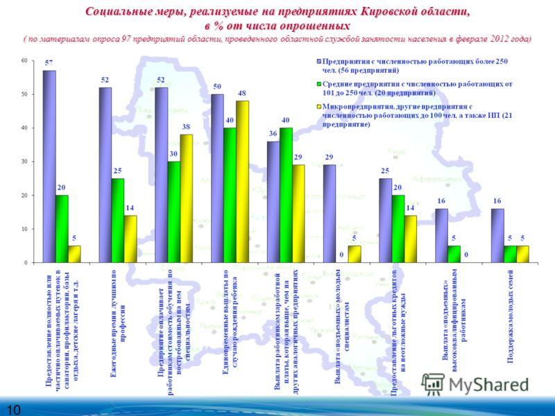 Социальные меры, реализуемые на предприятиях Кировской области, в % от числа опрошенных ( по материалам опроса 97 предприятий области, проведенного областной службой занятости населения в феврале 2012 года) 10