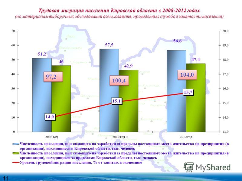 Трудовая миграция населения Кировской области в 2008-2012 годах (по материалам выборочных обследований домохозяйств, проведенных службой занятости населения) 11 97,2 100,4 104,0