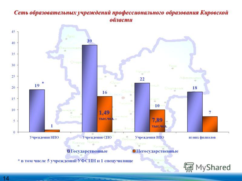 Сеть образовательных учреждений профессионального образования Кировской области 14 1,49тыс.чел. 7,89тыс.чел.