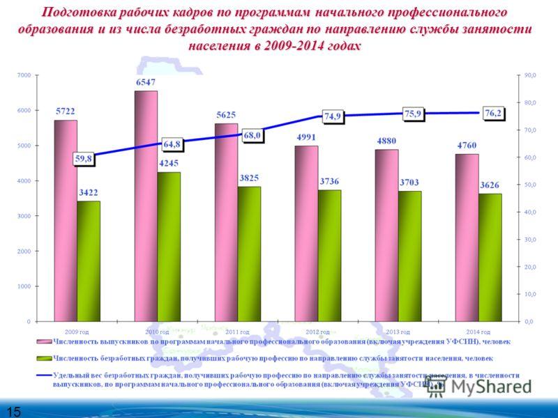 Подготовка рабочих кадров по программам начального профессионального образования и из числа безработных граждан по направлению службы занятости населения в 2009-2014 годах 15