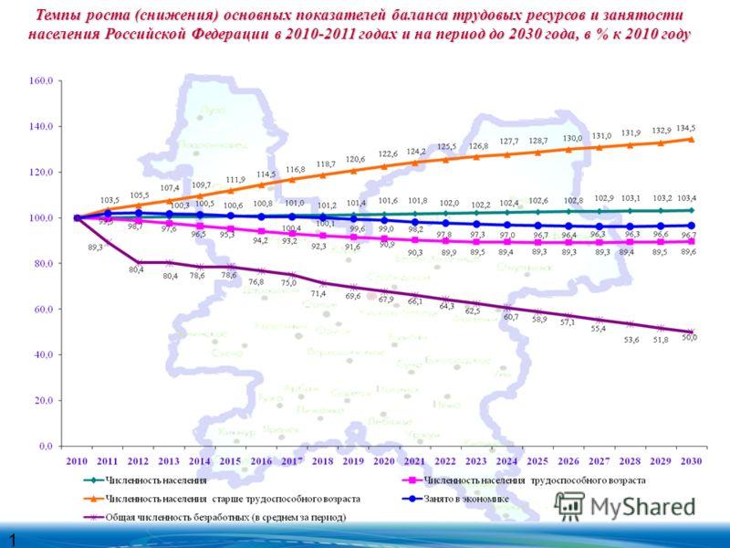 Темпы роста (снижения) основных показателей баланса трудовых ресурсов и занятости населения Российской Федерации в 2010-2011 годах и на период до 2030 года, в % к 2010 году 1