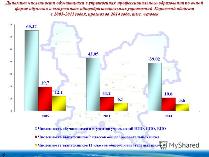 Динамика численности обучающихся в учреждениях профессионального образования по очной форме обучения и выпускников общеобразовательных учреждений Кировской области в 2005-2011 годах, прогноз до 2014 года, тыс. человек 3