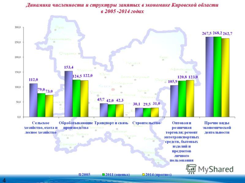Динамика численности и структуры занятых в экономике Кировской области в 2005 -2014 годах 4