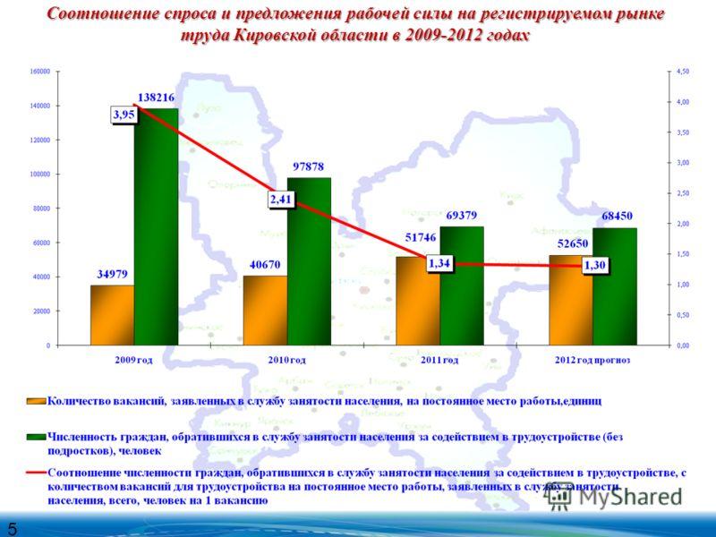 Соотношение спроса и предложения рабочей силы на регистрируемом рынке труда Кировской области в 2009-2012 годах 5