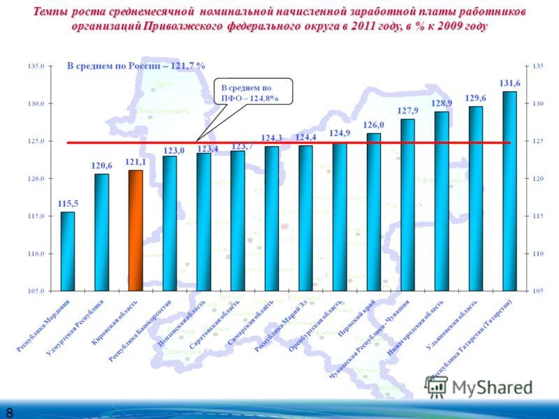 Темпы роста среднемесячной номинальной начисленной заработной платы работников организаций Приволжского федерального округа в 2011 году, в % к 2009 году 8
