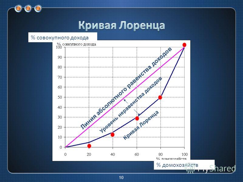 10 Линия абсолютного равенства доходов Кривая Лоренца Уровень неравенства доходов Кривая Лоренца % домохозяйств % совокупного дохода