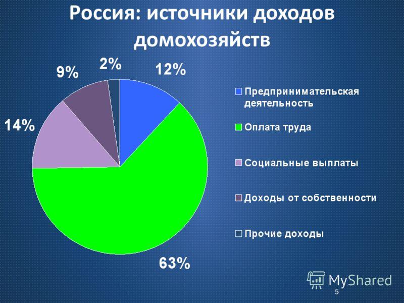 5 Россия : источники доходов домохозяйств