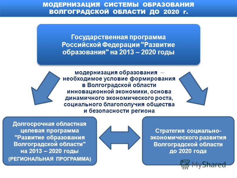 МОДЕРНИЗАЦИЯ СИСТЕМЫ ОБРАЗОВАНИЯ ВОЛГОГРАДСКОЙ ОБЛАСТИ ДО 2020 г. Государственная программа Российской Федерации