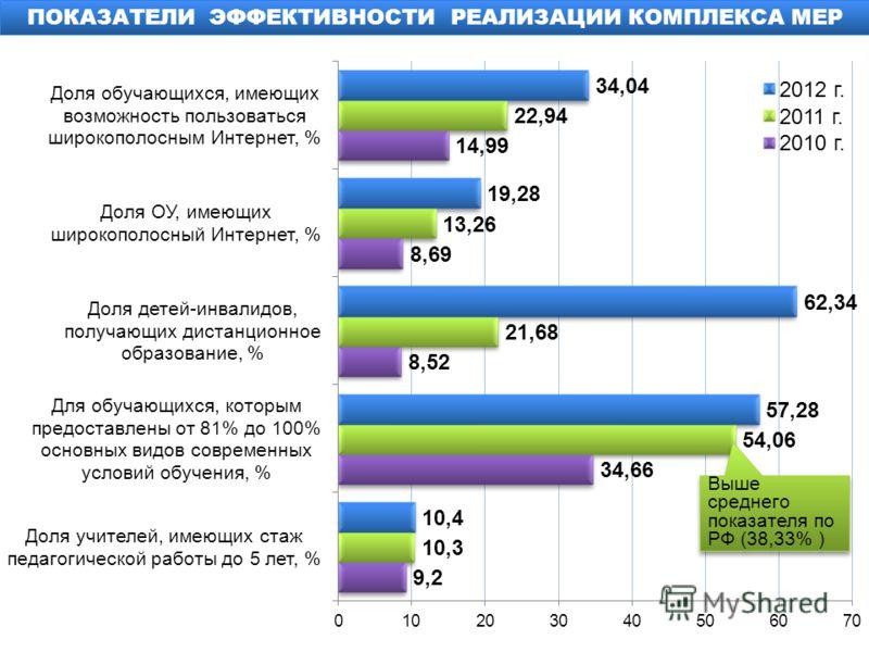ПОКАЗАТЕЛИ ЭФФЕКТИВНОСТИ РЕАЛИЗАЦИИ КОМПЛЕКСА МЕР Выше среднего показателя по РФ (38,33% )
