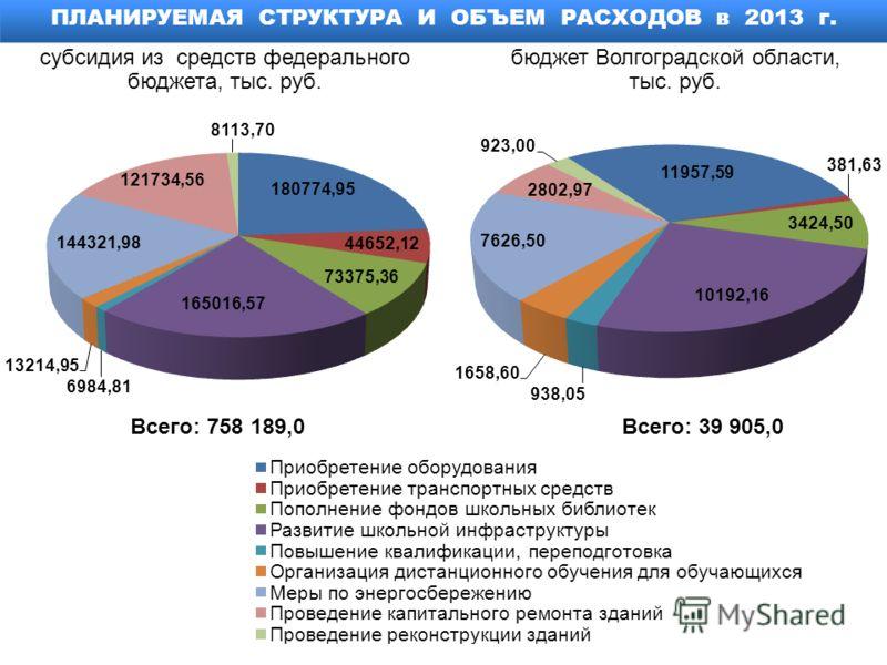 Всего: 758 189,0 ПЛАНИРУЕМАЯ СТРУКТУРА И ОБЪЕМ РАСХОДОВ в 2013 г. субсидия из средств федерального бюджета, тыс. руб. бюджет Волгоградской области, тыс. руб. Всего: 39 905,0