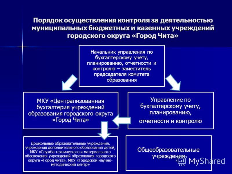 Порядок осуществления контроля за деятельностью муниципальных бюджетных и казенных учреждений городского округа «Город Чита» Управление по бухгалтерскому учету, планированию, отчетности и контролю Общеобразовательные учреждения МКУ «Централизованная