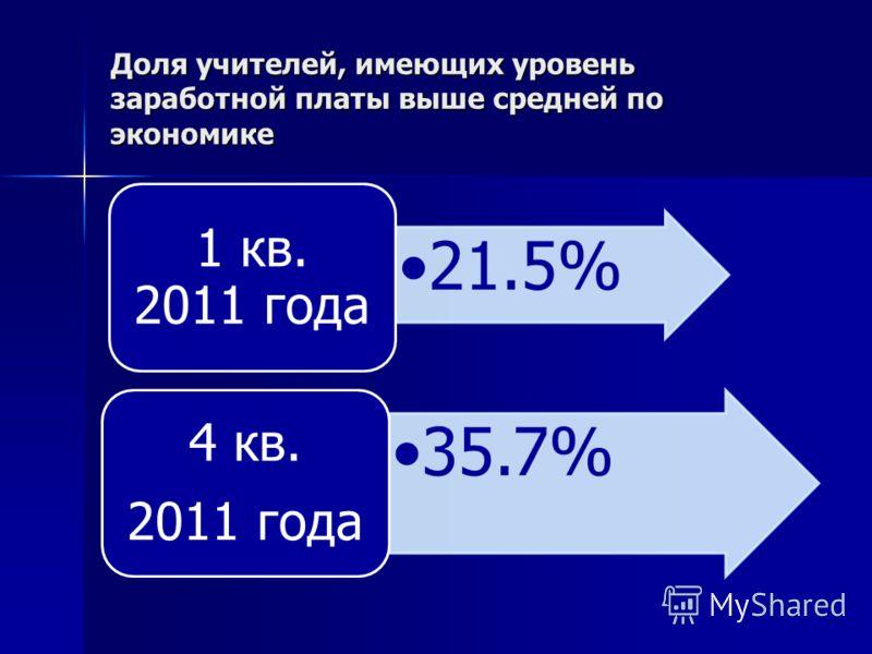 Доля учителей, имеющих уровень заработной платы выше средней по экономике 21.5% 1 кв. 2011 года 35.7% 4 кв. 2011 года