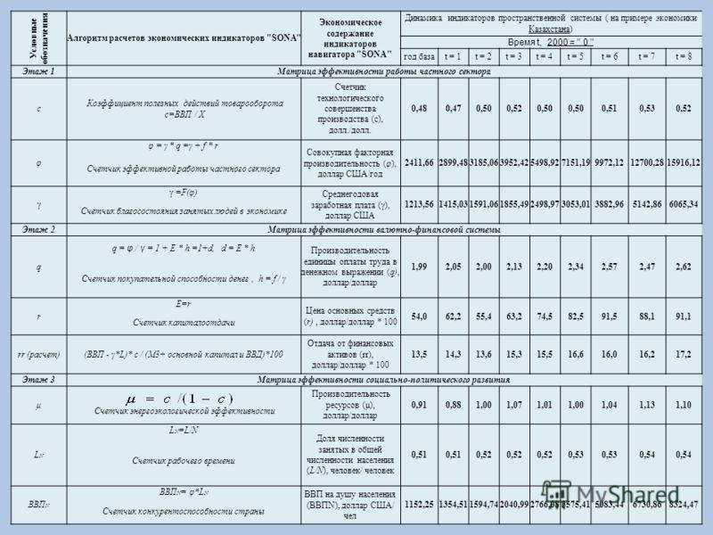 Условные обозначения Алгоритм расчетов экономических индикаторов