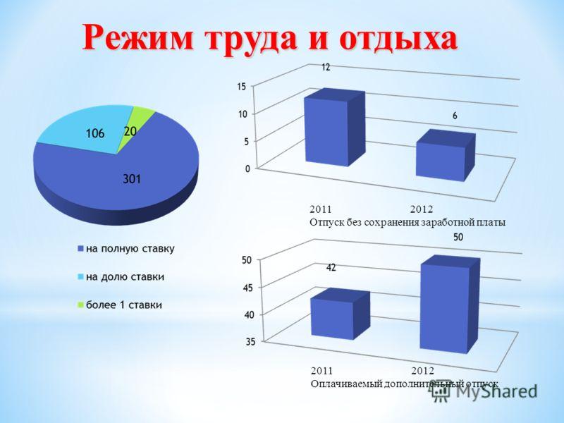 2011 2012 Оплачиваемый дополнительный отпуск 2011 2012 Отпуск без сохранения заработной платы Режим труда и отдыха