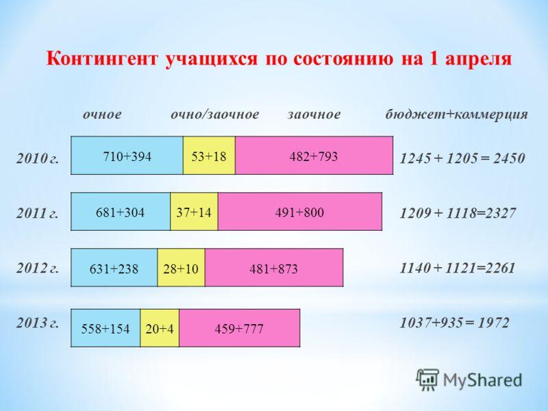 Контингент учащихся по состоянию на 1 апреля очное очно/заочное заочное бюджет+коммерция 2010 г. 1245 + 1205 = 2450 2011 г. 1209 + 1118=2327 2012 г.1140 + 1121=2261 2013 г.1037+935 = 1972 710+39453+18482+793 681+30437+14491+800 631+23828+10481+873 55