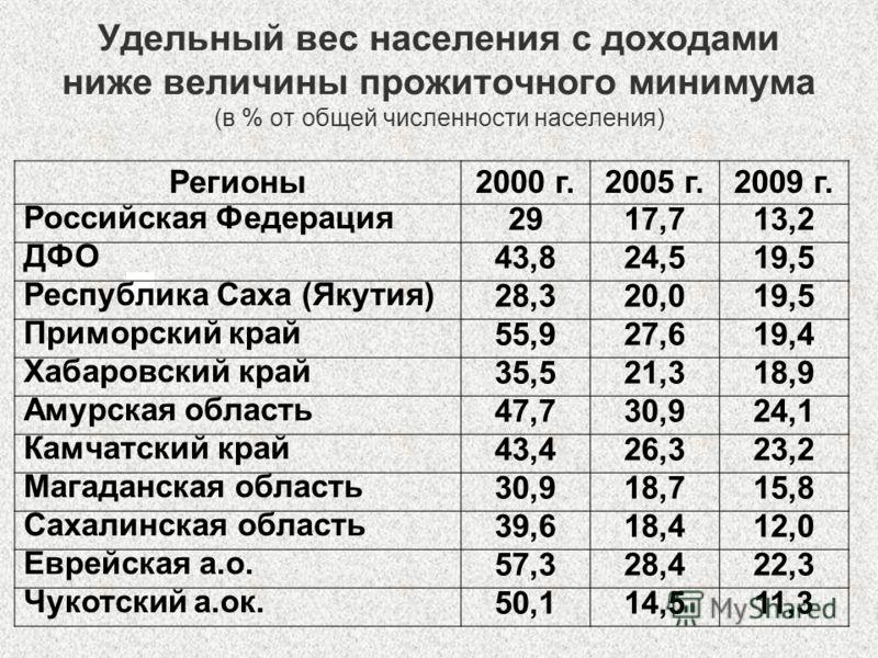 Удельный вес населения с доходами ниже величины прожиточного минимума (в % от общей численности населения) Регионы2000 г.2005 г.2009 г. Российская Федерация 2917,713,2 ДФО 43,824,519,5 Республика Саха (Якутия) 28,320,019,5 Приморский край 55,927,619,
