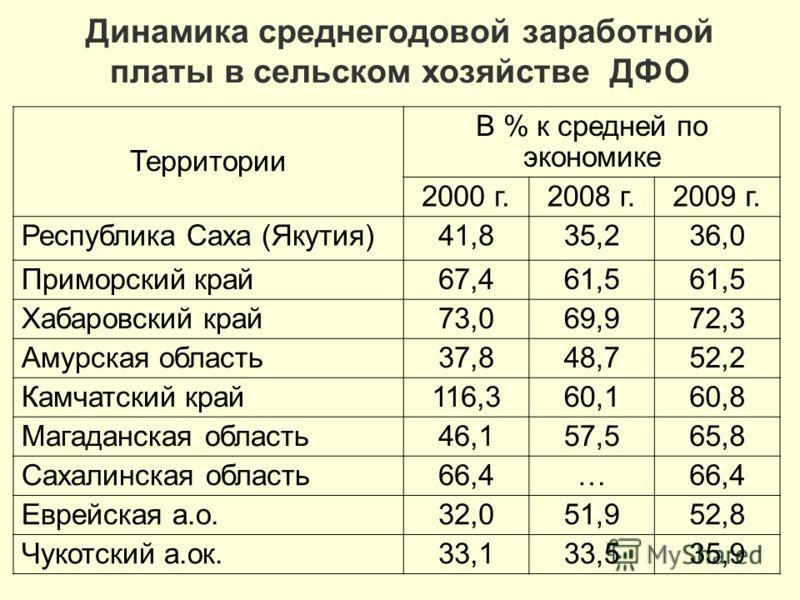 Динамика среднегодовой заработной платы в сельском хозяйстве ДФО Территории В % к средней по экономике 2000 г.2008 г.2009 г. Республика Саха (Якутия)41,835,236,0 Приморский край67,461,5 Хабаровский край73,069,972,3 Амурская область37,848,752,2 Камчат