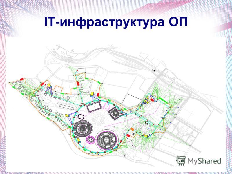 IT-инфраструктура ОП