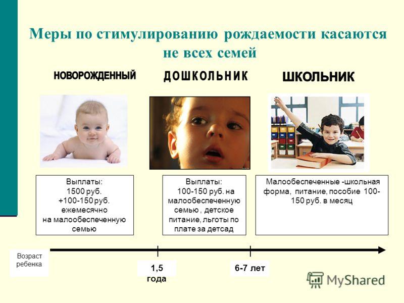 Меры по стимулированию рождаемости касаются не всех семей Выплаты: 1500 руб. +100-150 руб. ежемесячно на малообеспеченную семью Выплаты: 100-150 руб. на малообеспеченную семью, детское питание, льготы по плате за детсад Малообеспеченные -школьная фор