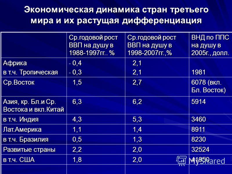 Экономическая динамика стран третьего мира и их растущая дифференциация Cр.годовой рост ВВП на душу в 1988-1997гг.. % Ср.годовой рост ВВП на душу в 1998-2007гг.,% ВНД по ППС на душу в 2005г., долл. Африка в т.ч. Тропическая - 0,4 - 0,3 2,1 2,1 1981 С