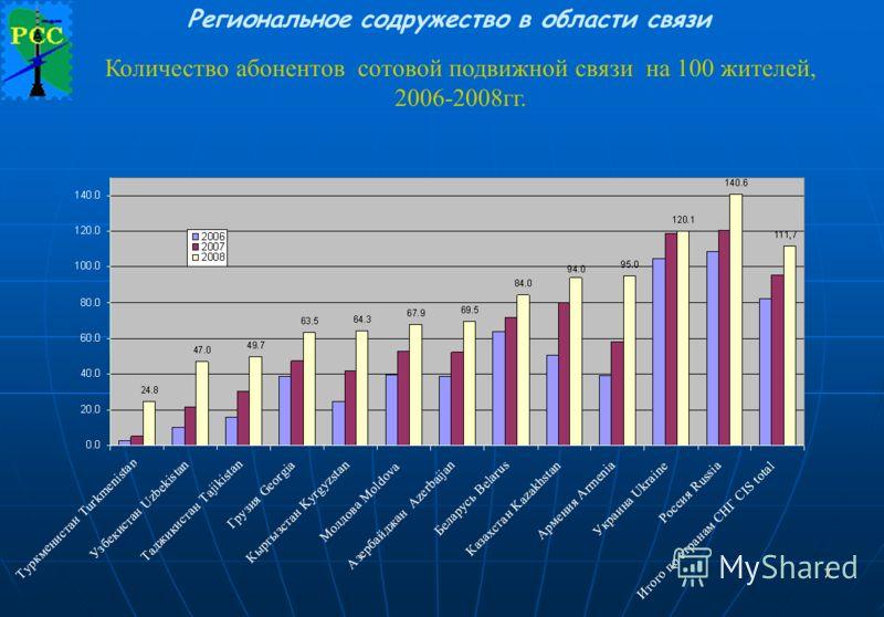 Региональное содружество в области связи 7 Количество абонентов сотовой подвижной связи на 100 жителей, 2006-2008гг.