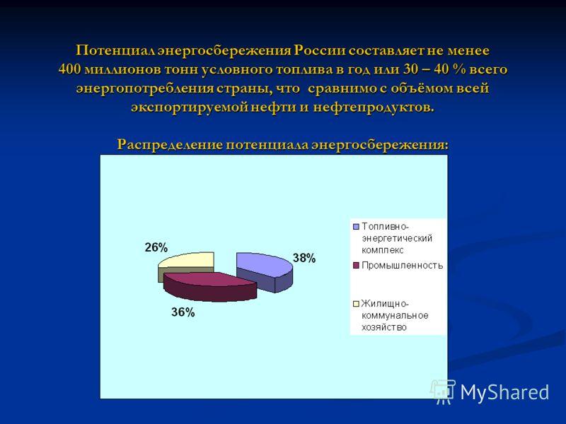 Потенциал энергосбережения России составляет не менее 400 миллионов тонн условного топлива в год или 30 – 40 % всего энергопотребления страны, что сравнимо с объёмом всей экспортируемой нефти и нефтепродуктов. Распределение потенциала энергосбережени