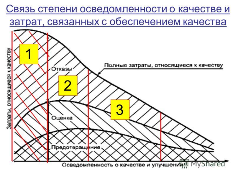 Связь степени осведомленности о качестве и затрат, связанных с обеспечением качества 1 2 3