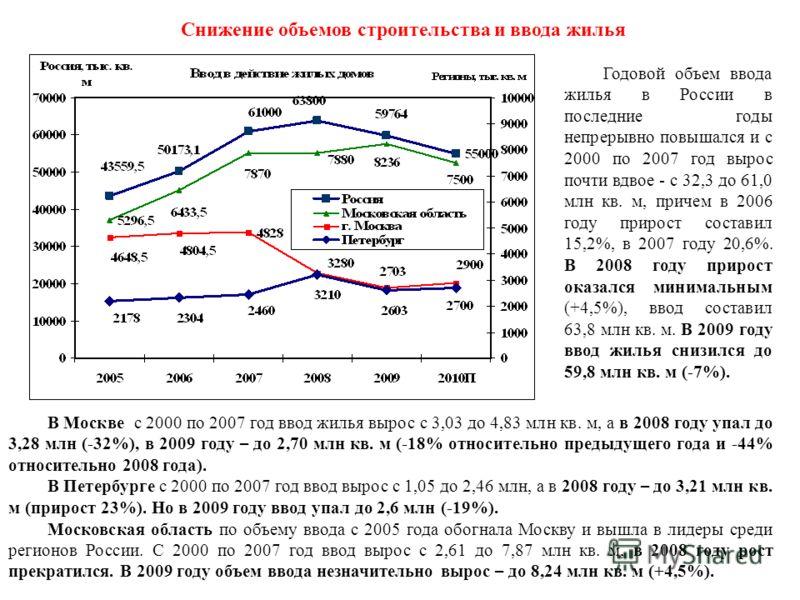 Снижение объемов строительства и ввода жилья Годовой объем ввода жилья в России в последние годы непрерывно повышался и с 2000 по 2007 год вырос почти вдвое - с 32,3 до 61,0 млн кв. м, причем в 2006 году прирост составил 15,2%, в 2007 году 20,6%. В 2