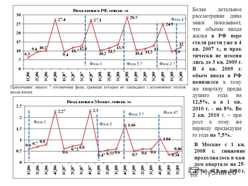 Фаза 2 ? Фаза 1 Фаза 2 Фаза 3 ? Фаза 1Фаза 3 ? Более детальное рассмотрение дина мики показывает, что объемы ввода жилья в РФ пере стали расти уже в 4 кв. 2007 г., и прак тически не изменя лись до 3 кв. 2009 г. В 4 кв. 2009 г. объем ввода в РФ понизи