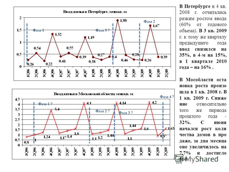 Фаза 1Фаза 3 ? Фаза 2 Фаза 1 ? Фаза 2 ? Фаза 3 ? В Петербурге в 4 кв. 2008 г. отчитались резким ростом ввода (60% от годового объема). В 3 кв. 2009 г. к тому же кварталу предыдущего года ввод снизился на 35%, в 4-м на 15%, в 1 квартале 2010 года – на