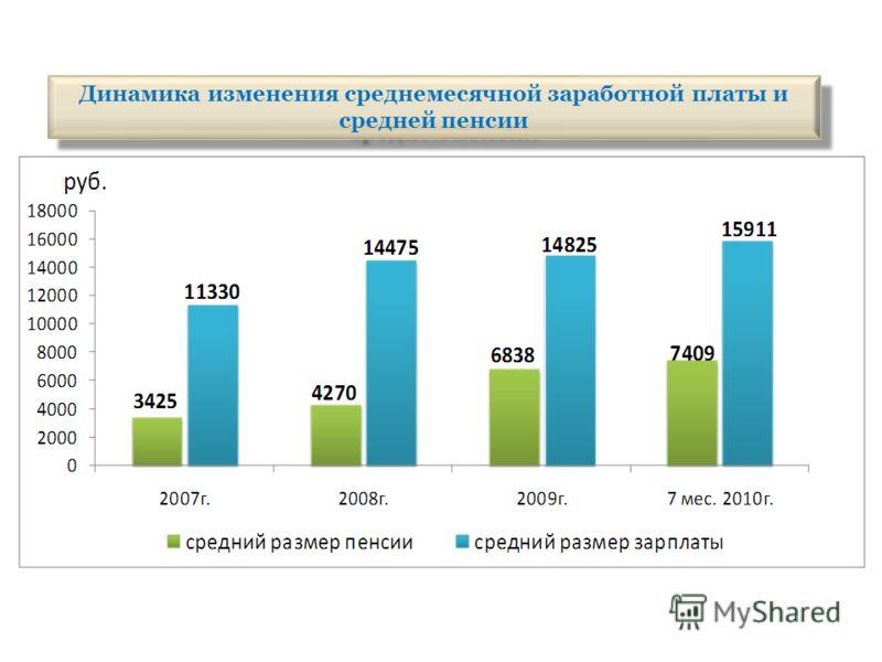 Динамика изменения среднемесячной заработной платы и средней пенсии