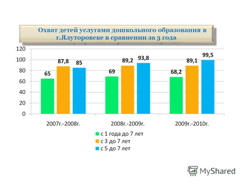 Охват детей услугами дошкольного образования в г.Ялуторовске в сравнении за 3 года