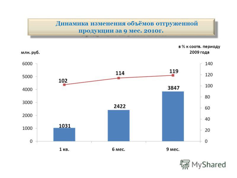 Динамика изменения объёмов отгруженной продукции за 9 мес. 2010г. млн. руб. в % к соотв. периоду 2009 года