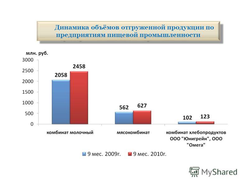 Динамика объёмов отгруженной продукции по предприятиям пищевой промышленности млн. руб.