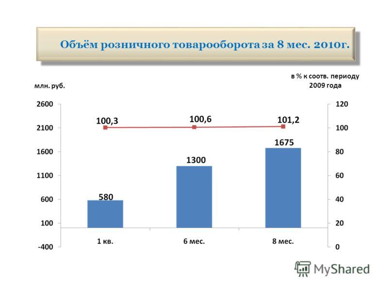 Объём розничного товарооборота за 8 мес. 2010г. млн. руб. в % к соотв. периоду 2009 года
