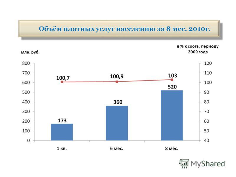 Объём платных услуг населению за 8 мес. 2010г. млн. руб. в % к соотв. периоду 2009 года