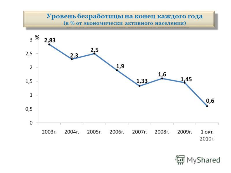 Уровень безработицы на конец каждого года (в % от экономически активного населения) Уровень безработицы на конец каждого года (в % от экономически активного населения)