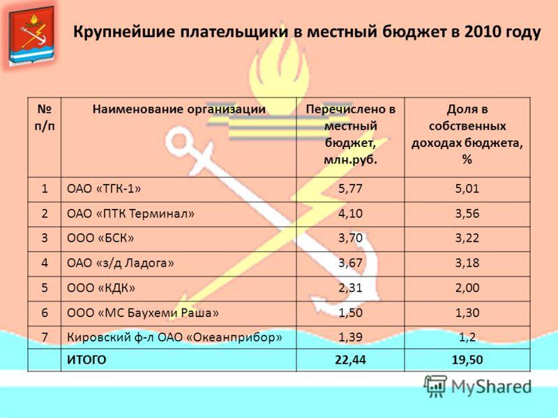 Крупнейшие плательщики в местный бюджет в 2010 году п/п Наименование организацииПеречислено в местный бюджет, млн.руб. Доля в собственных доходах бюджета, % 1ОАО «ТГК-1»5,775,01 2ОАО «ПТК Терминал»4,103,56 3ООО «БСК»3,703,22 4ОАО «з/д Ладога»3,673,18