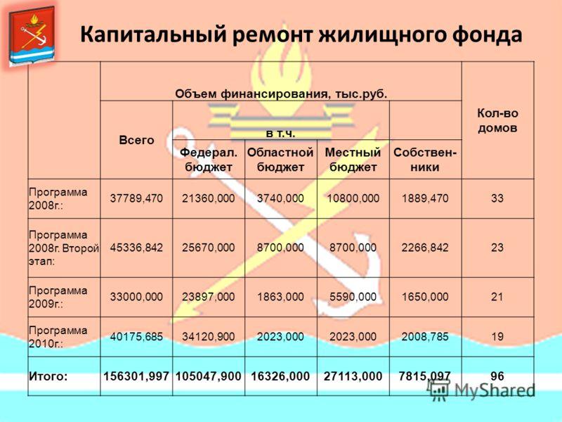Капитальный ремонт жилищного фонда Объем финансирования, тыс.руб. Кол-во домов Всего в т.ч. Федерал. бюджет Областной бюджет Местный бюджет Собствен- ники Программа 2008г.: 37789,47021360,0003740,00010800,0001889,47033 Программа 2008г. Второй этап: 4