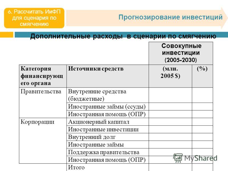 Прогнозирование инвестиций 6. Рассчитать ИиФП для сценария по смягчению Дополнительные расходы в сценарии по смягчению
