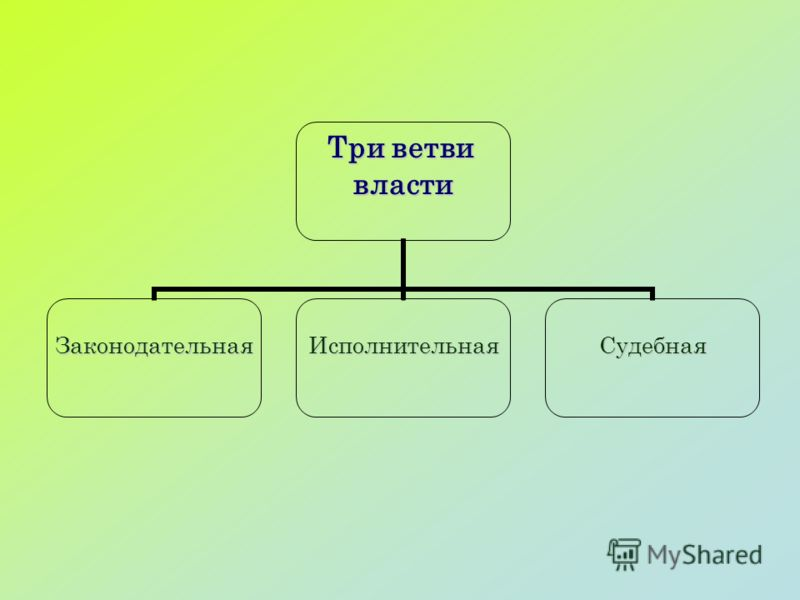 Три ветви власти ЗаконодательнаяИсполнительнаяСудебная