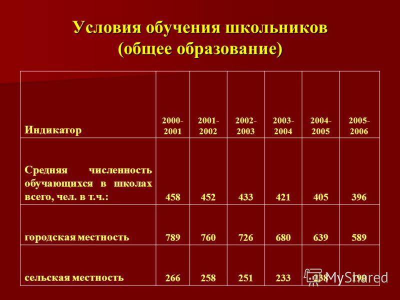 Условия обучения школьников (общее образование) Индикатор 2000- 2001 2001- 2002 2002- 2003 2003- 2004 2004- 2005 2005- 2006 Средняя численность обучающихся в школах всего, чел. в т.ч.: 458452433421405396 городская местность 789760726680639589 сельска