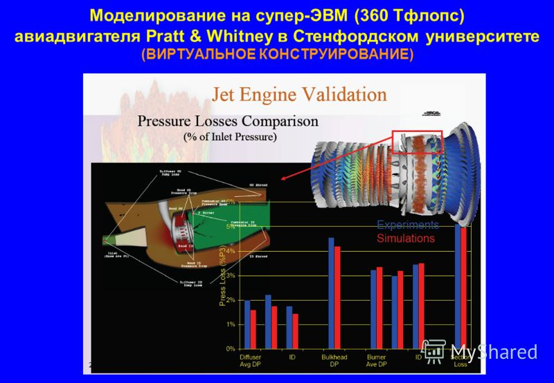 Моделирование на супер-ЭВМ (360 Тфлопс) авиадвигателя Pratt & Whitney в Стенфордском университете (ВИРТУАЛЬНОЕ КОНСТРУИРОВАНИЕ)