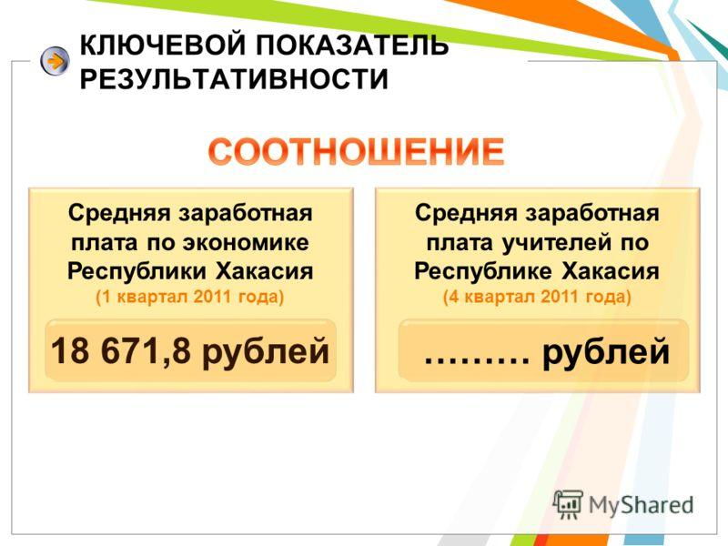 КЛЮЧЕВОЙ ПОКАЗАТЕЛЬ РЕЗУЛЬТАТИВНОСТИ Средняя заработная плата по экономике Республики Хакасия (1 квартал 2011 года) 18 671,8 рублей Средняя заработная плата учителей по Республике Хакасия (4 квартал 2011 года) ……… рублей