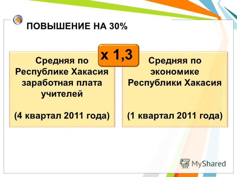 ПОВЫШЕНИЕ НА 30% Средняя по экономике Республики Хакасия (1 квартал 2011 года) Средняя по Республике Хакасия заработная плата учителей (4 квартал 2011 года) х 1,3